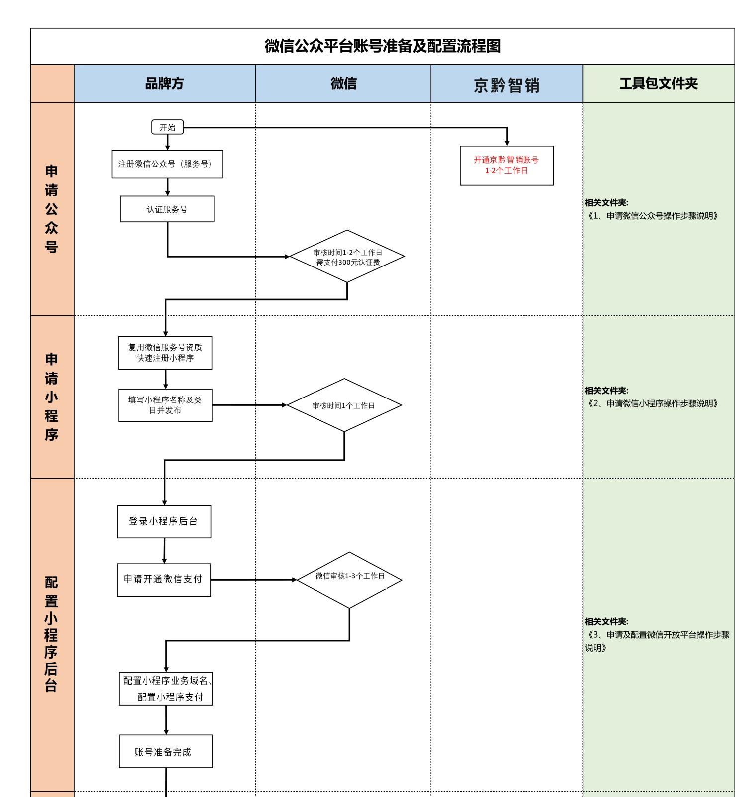 课程1附件、微信公众平台账号准备及配置流程图.jpg
